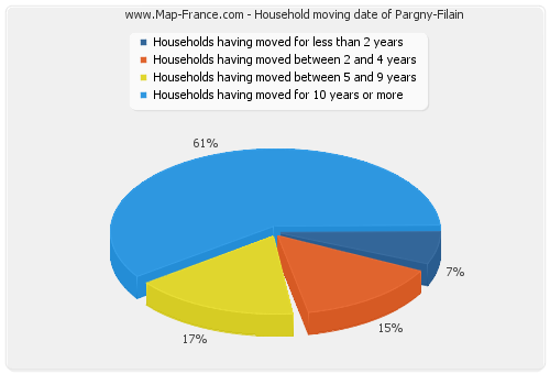 Household moving date of Pargny-Filain
