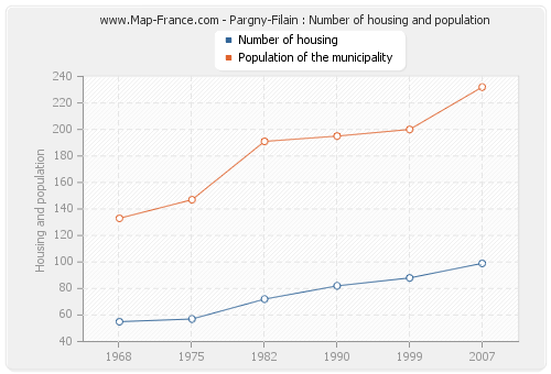 Pargny-Filain : Number of housing and population
