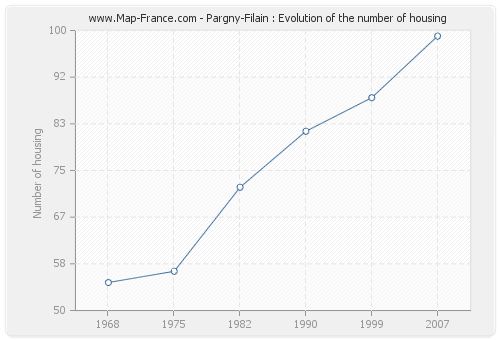 Pargny-Filain : Evolution of the number of housing