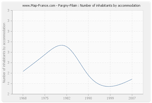 Pargny-Filain : Number of inhabitants by accommodation