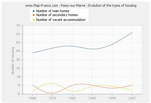 Passy-sur-Marne : Evolution of the types of housing