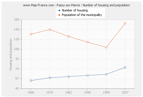 Passy-sur-Marne : Number of housing and population