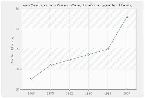 Passy-sur-Marne : Evolution of the number of housing