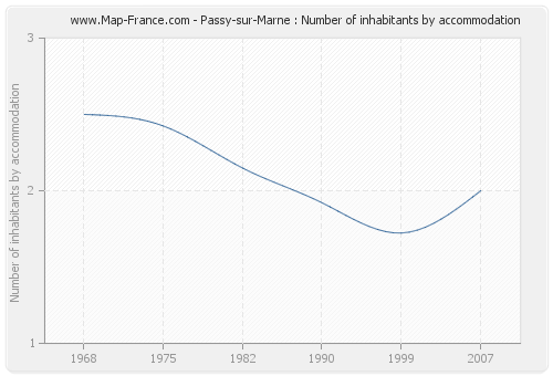 Passy-sur-Marne : Number of inhabitants by accommodation