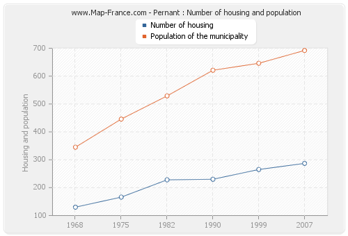 Pernant : Number of housing and population
