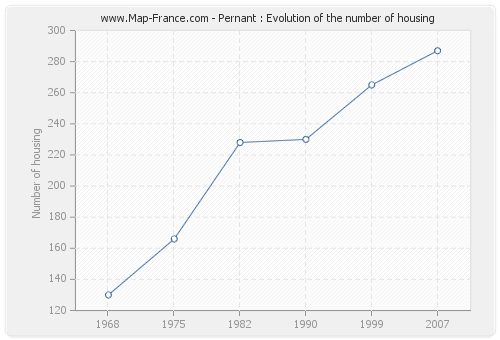 Pernant : Evolution of the number of housing