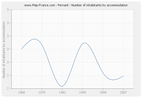 Pernant : Number of inhabitants by accommodation