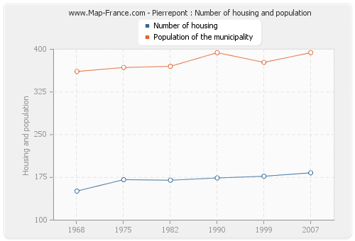 Pierrepont : Number of housing and population