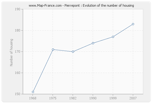 Pierrepont : Evolution of the number of housing