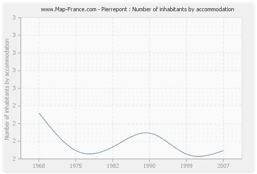 Pierrepont : Number of inhabitants by accommodation