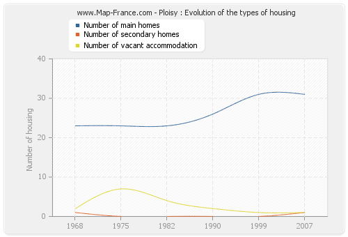 Ploisy : Evolution of the types of housing