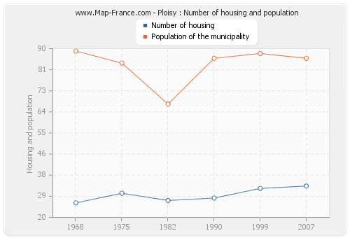 Ploisy : Number of housing and population