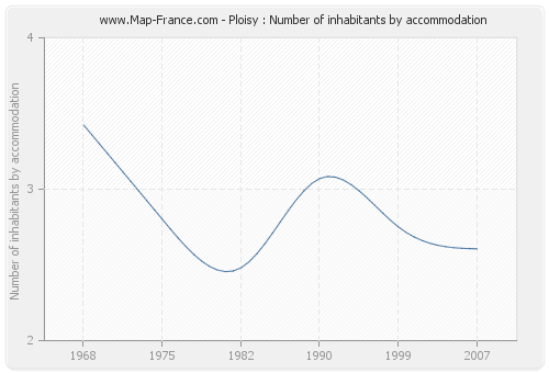 Ploisy : Number of inhabitants by accommodation