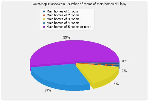 Number of rooms of main homes of Ploisy