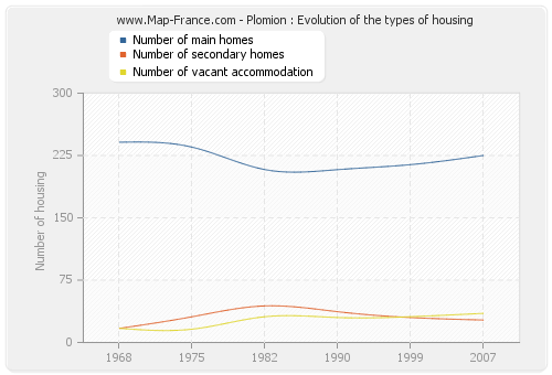 Plomion : Evolution of the types of housing