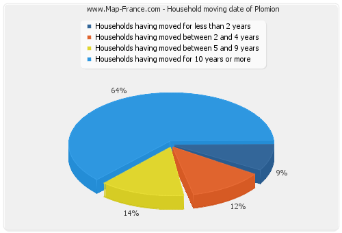 Household moving date of Plomion