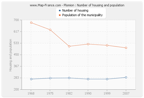 Plomion : Number of housing and population