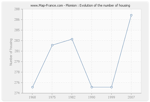 Plomion : Evolution of the number of housing