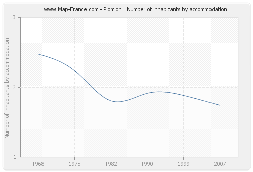 Plomion : Number of inhabitants by accommodation