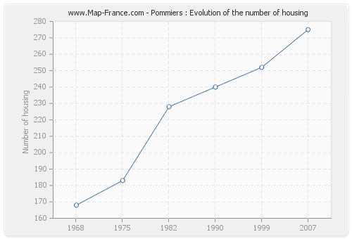 Pommiers : Evolution of the number of housing