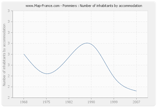 Pommiers : Number of inhabitants by accommodation