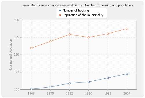 Presles-et-Thierny : Number of housing and population