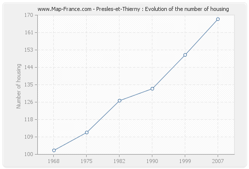Presles-et-Thierny : Evolution of the number of housing