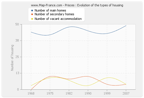 Prisces : Evolution of the types of housing