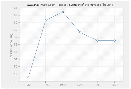 Prisces : Evolution of the number of housing