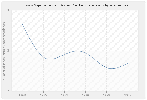 Prisces : Number of inhabitants by accommodation