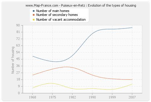 Puiseux-en-Retz : Evolution of the types of housing
