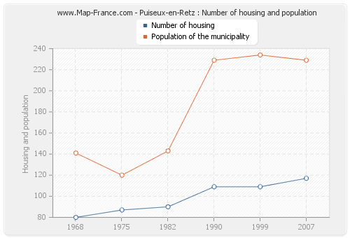 Puiseux-en-Retz : Number of housing and population