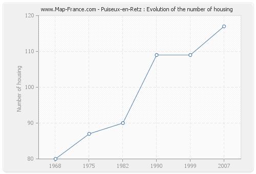 Puiseux-en-Retz : Evolution of the number of housing