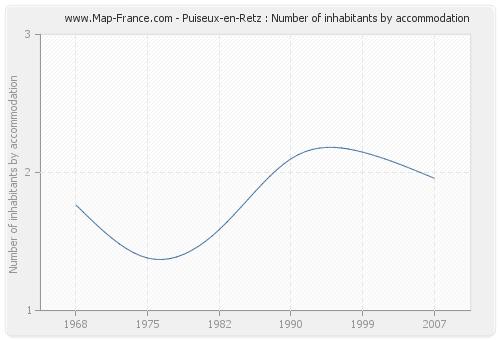 Puiseux-en-Retz : Number of inhabitants by accommodation