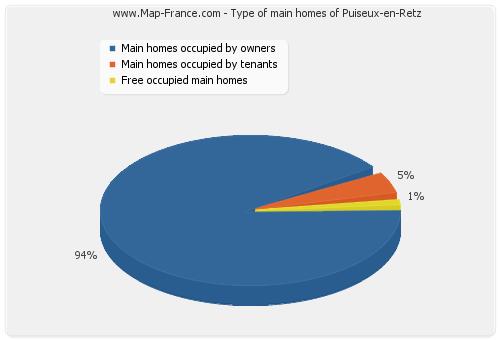Type of main homes of Puiseux-en-Retz