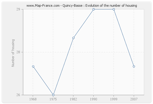 Quincy-Basse : Evolution of the number of housing