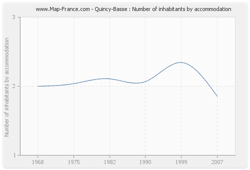 Quincy-Basse : Number of inhabitants by accommodation