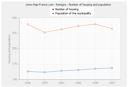 Remigny : Number of housing and population