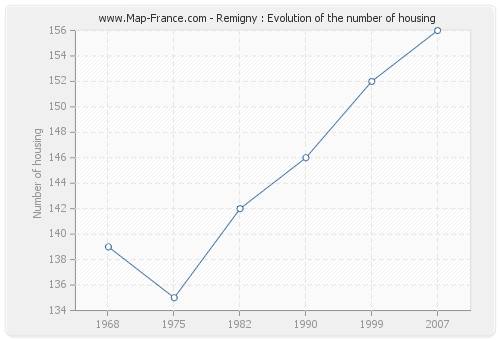 Remigny : Evolution of the number of housing