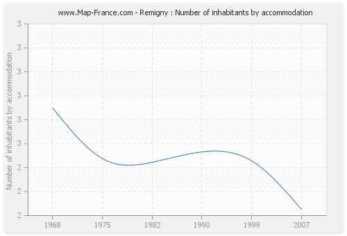 Remigny : Number of inhabitants by accommodation
