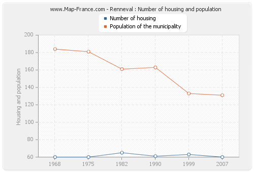 Renneval : Number of housing and population