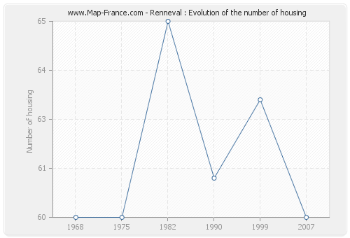 Renneval : Evolution of the number of housing