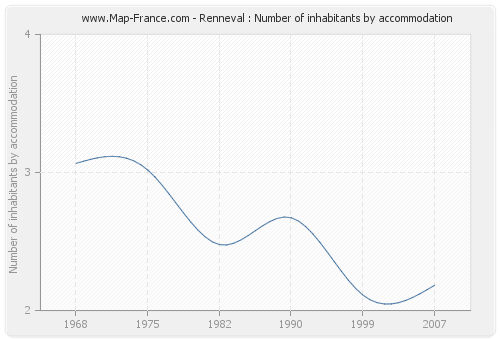 Renneval : Number of inhabitants by accommodation