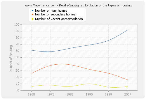 Reuilly-Sauvigny : Evolution of the types of housing