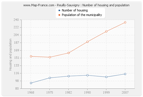 Reuilly-Sauvigny : Number of housing and population