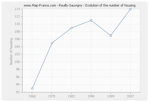 Reuilly-Sauvigny : Evolution of the number of housing