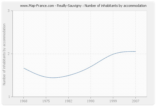 Reuilly-Sauvigny : Number of inhabitants by accommodation