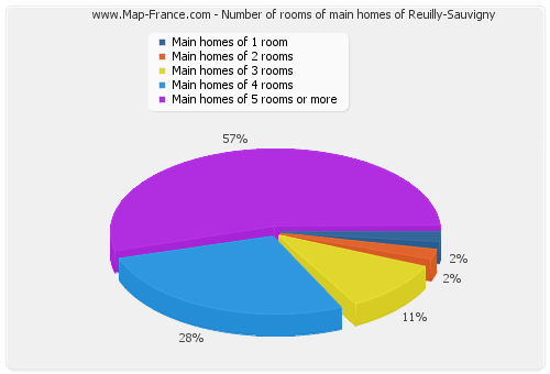 Number of rooms of main homes of Reuilly-Sauvigny