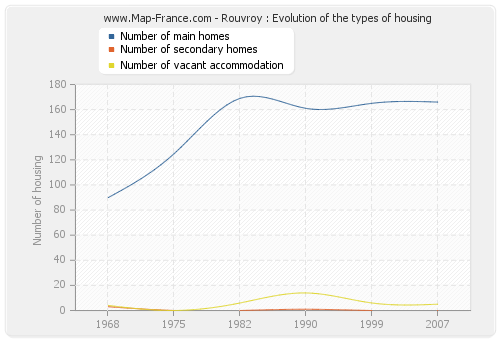 Rouvroy : Evolution of the types of housing