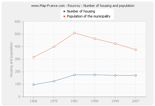 Rouvroy : Number of housing and population
